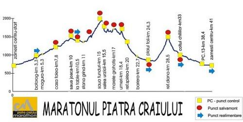 Piatra-mały profil