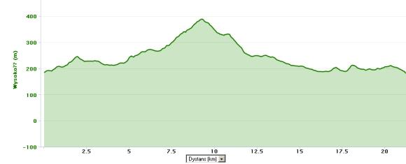 Profil Półmaratonu Ślężanskiego