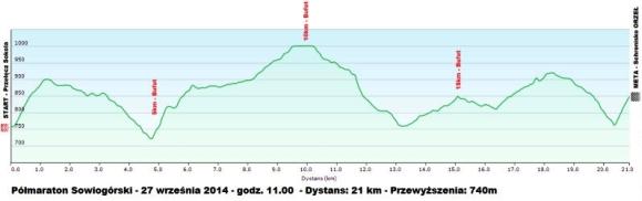 Półmaraton Sowiogórski - profil